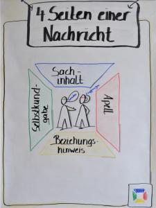 Die vier Seiten einer Nachricht, ERFA mit Lehre im Walgau